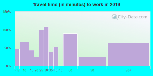 93440 zip code travel time to work (commute)