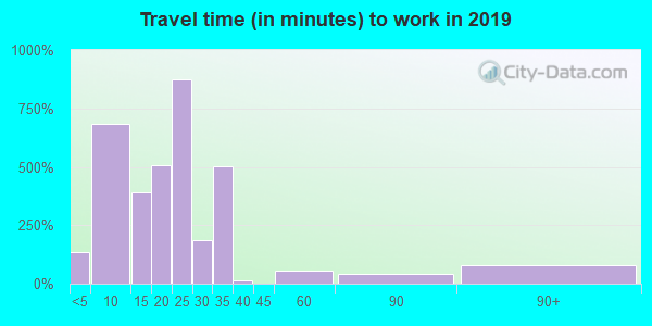 93445 zip code travel time to work (commute)