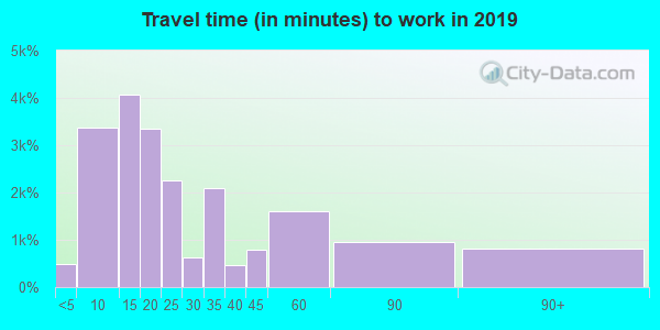 93446 zip code travel time to work (commute)