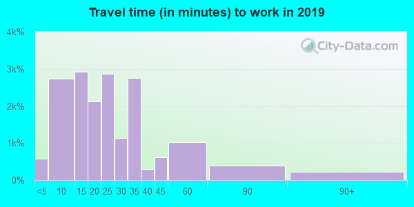 93454 zip code travel time to work (commute)
