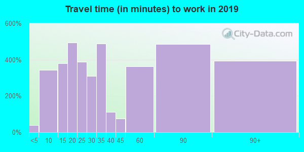 93505 zip code travel time to work (commute)
