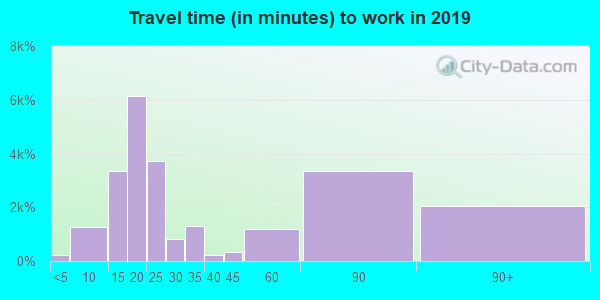 93535 zip code travel time to work (commute)