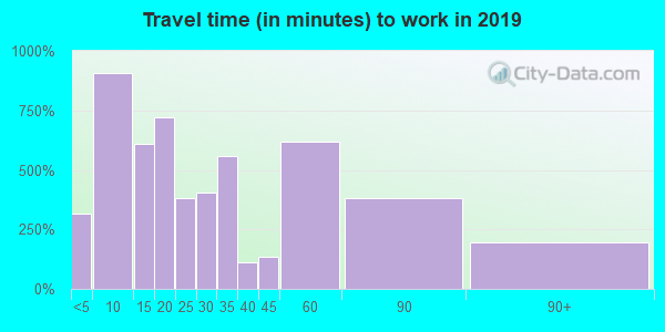 93610 zip code travel time to work (commute)