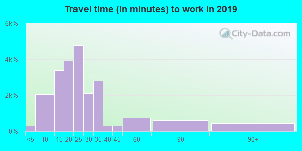 93611 zip code travel time to work (commute)