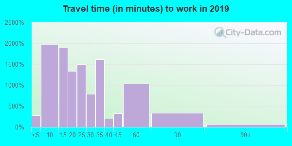 93618 zip code travel time to work (commute)