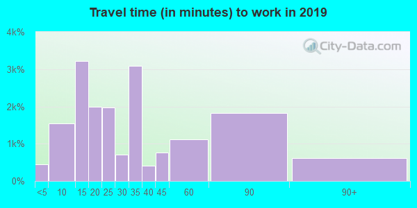 93638 zip code travel time to work (commute)