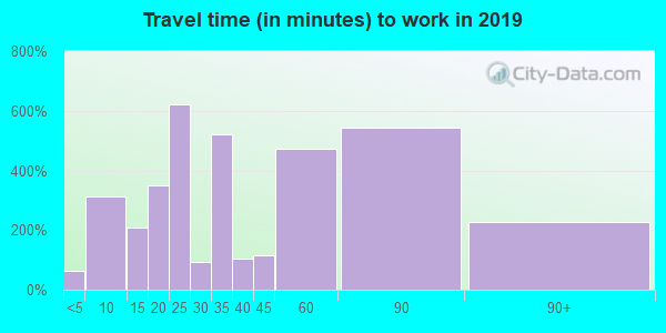 93640 zip code travel time to work (commute)