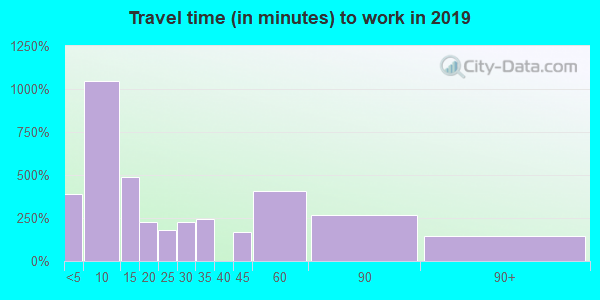 93644 zip code travel time to work (commute)