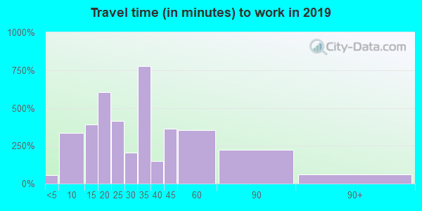 93646 zip code travel time to work (commute)