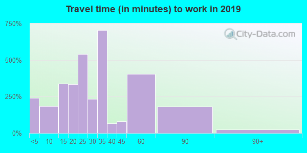 93647 zip code travel time to work (commute)