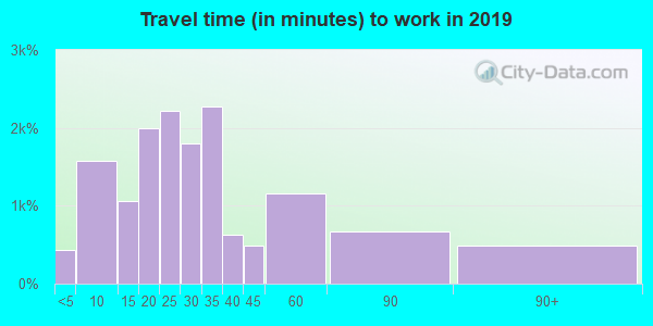 93657 zip code travel time to work (commute)