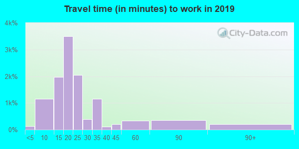 93703 zip code travel time to work (commute)