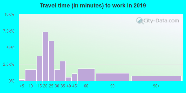 93906 zip code travel time to work (commute)