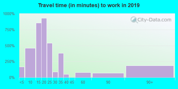 93923 zip code travel time to work (commute)