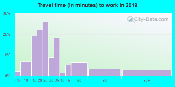 93933 zip code travel time to work (commute)