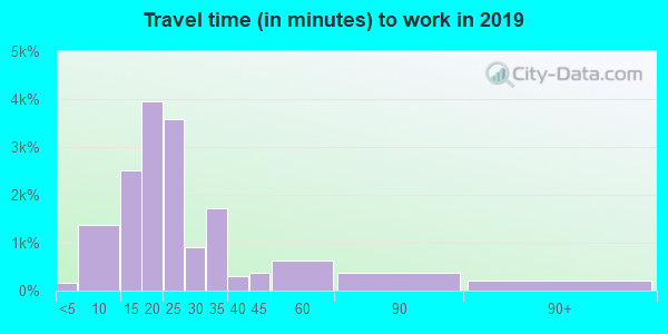 93955 zip code travel time to work (commute)