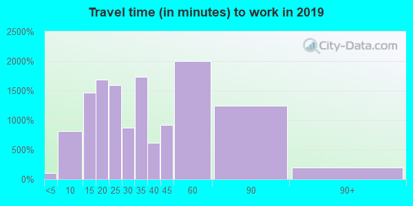 94002 zip code travel time to work (commute)