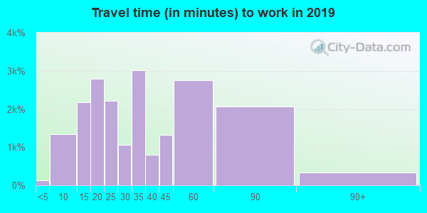 94010 zip code travel time to work (commute)