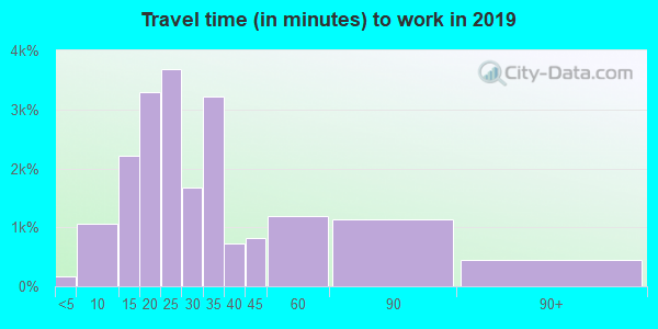 94025 zip code travel time to work (commute)