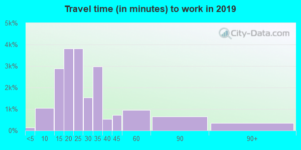 94040 zip code travel time to work (commute)
