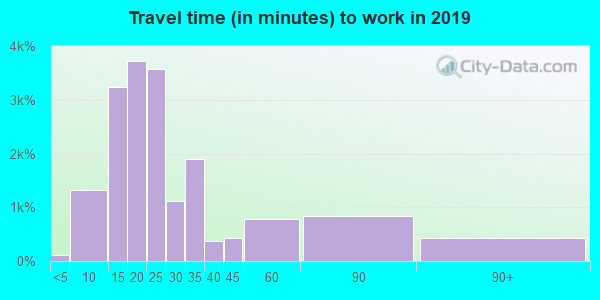 94043 zip code travel time to work (commute)