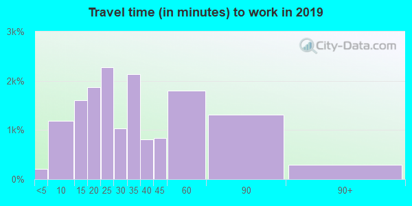 94070 zip code travel time to work (commute)