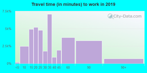 94080 zip code travel time to work (commute)