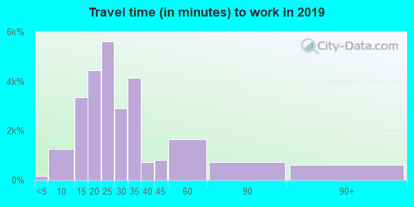 94087 zip code travel time to work (commute)