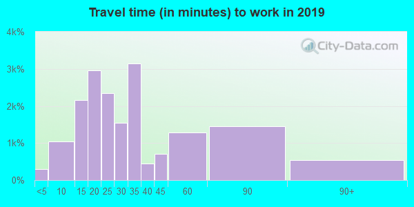 Travel time to work (commute) in zip code 94103