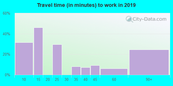 Travel time to work (commute) in zip code 94104