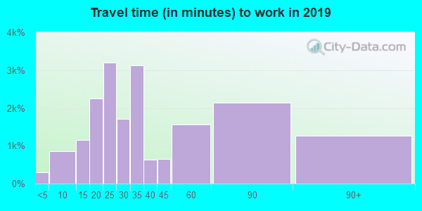 94107 zip code travel time to work (commute)
