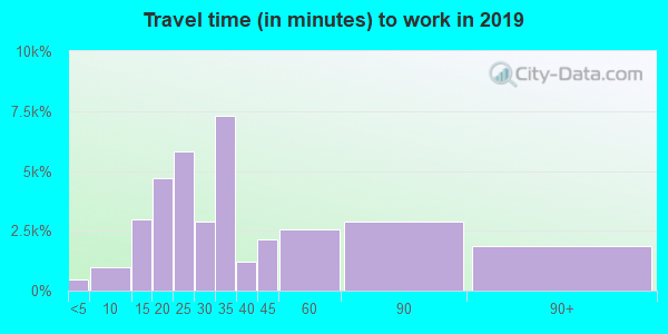94109 zip code travel time to work (commute)
