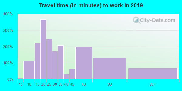 94111 zip code travel time to work (commute)