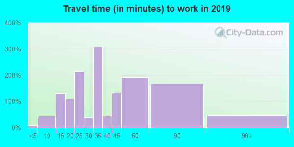 94130 zip code travel time to work (commute)