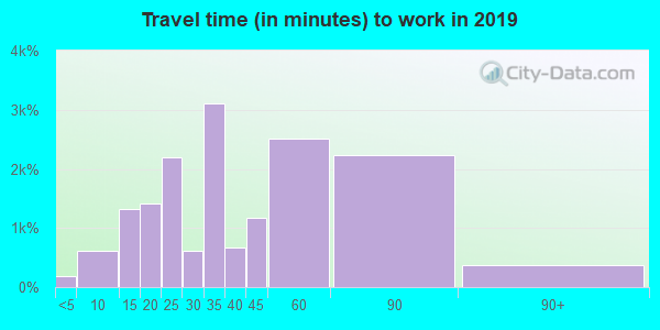 94132 zip code travel time to work (commute)