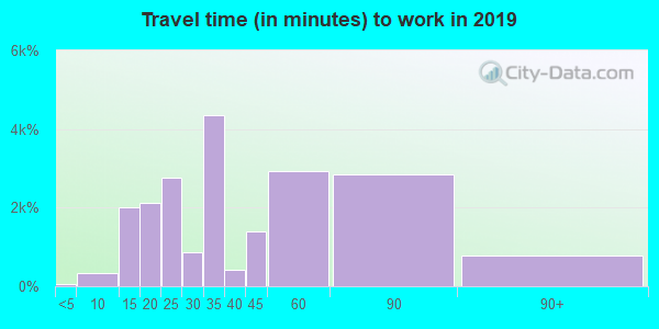 94134 zip code travel time to work (commute)