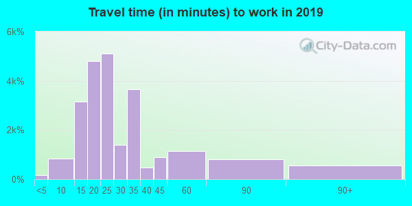 94303 zip code travel time to work (commute)