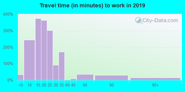 94304 zip code travel time to work (commute)