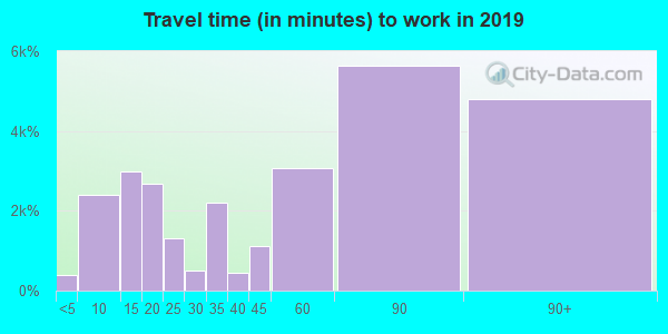 94513 zip code travel time to work (commute)