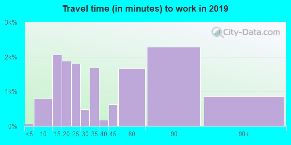 94518 zip code travel time to work (commute)