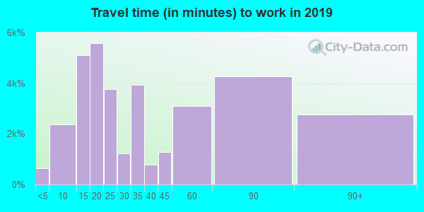 94533 zip code travel time to work (commute)