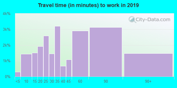 94546 zip code travel time to work (commute)