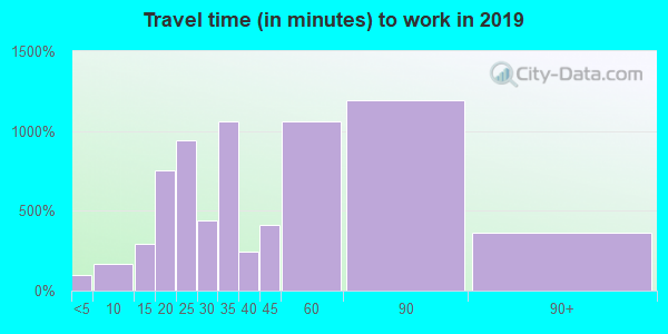 94552 zip code travel time to work (commute)