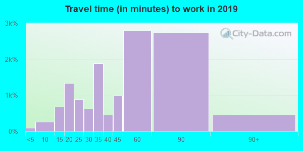 94555 zip code travel time to work (commute)
