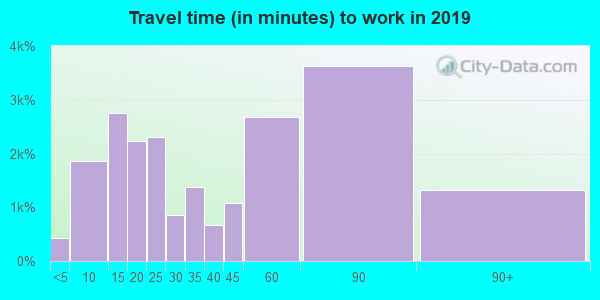 94566 zip code travel time to work (commute)