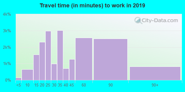 94578 zip code travel time to work (commute)