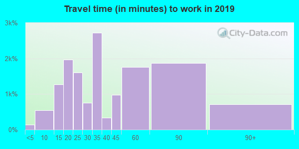94580 zip code travel time to work (commute)