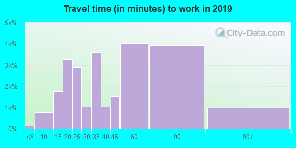 94587 zip code travel time to work (commute)