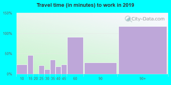 94592 zip code travel time to work (commute)