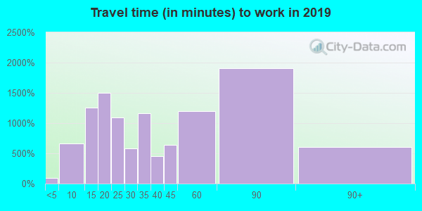 94596 zip code travel time to work (commute)